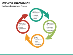Employee engagement PPT slide 26