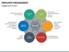 Employee engagement PPT slide 27