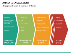 Employee engagement PPT slide 30