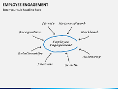 Employee engagement PPT slide 20