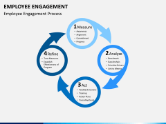 Employee engagement PPT slide 3