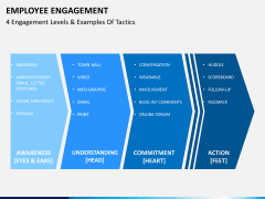 Employee engagement PPT slide 7