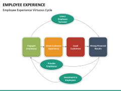 Employee experience PPT slide 30