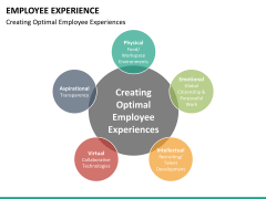 Employee experience PPT slide 32