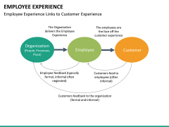 Employee experience PPT slide 35