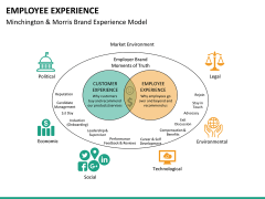 Employee experience PPT slide 21