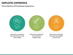 Employee experience PPT slide 22