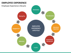 Employee experience PPT slide 26