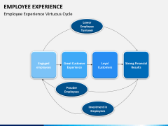 Employee experience PPT slide 12