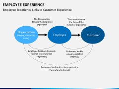 Employee experience PPT slide 17