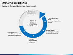 Employee experience PPT slide 7