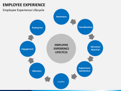 Employee experience PPT slide 8