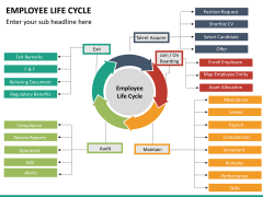 Employee life cycle PPT slide 13