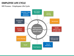 Employee life cycle PPT slide 22