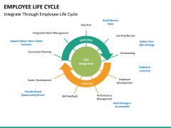 Employee life cycle PPT slide 20