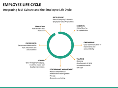 Employee life cycle PPT slide 21
