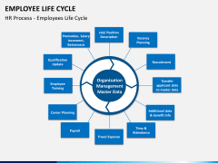 Employee life cycle PPT slide 10
