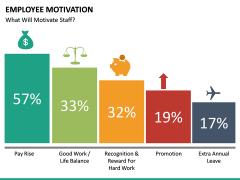 Employee motivation PPT slide 30