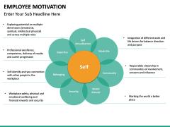 Employee motivation PPT slide 32
