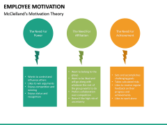 Employee motivation PPT slide 35