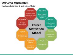 Employee motivation PPT slide 25