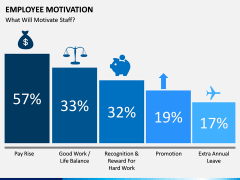 Employee motivation PPT slide 12