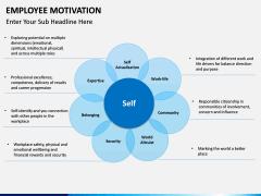 Employee motivation PPT slide 14