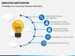 Employee motivation PPT slide 4