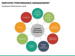 Employee performance management PPT slide 20