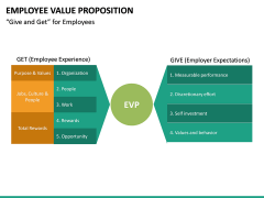 Employee Value Proposition PPT slide 32