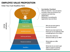 Employee Value Proposition PPT slide 34