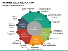 Employee Value Proposition PPT slide 37