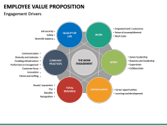 Employee Value Proposition PPT slide 38