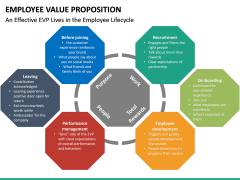Employee Value Proposition PPT slide 39