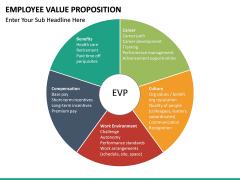 Employee Value Proposition PPT slide 40