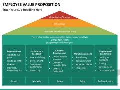 Employee Value Proposition PPT slide 42