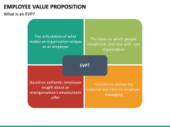 Employee Value Proposition PPT slide 43