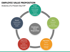 Employee Value Proposition PPT slide 44