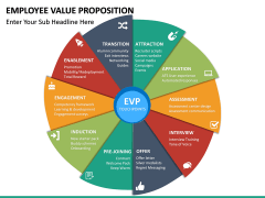 Employee Value Proposition PPT slide 26