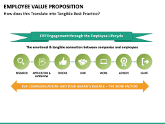 Employee Value Proposition PPT slide 28