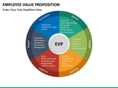 Employee Value Proposition PPT slide 30