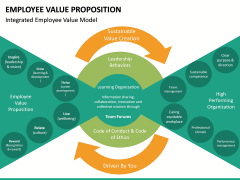 Employee Value Proposition PPT slide 31