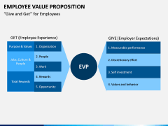 Employee Value Proposition PPT slide 10