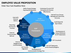 Employee Value Proposition PPT slide 15