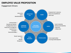 Employee Value Proposition PPT slide 16