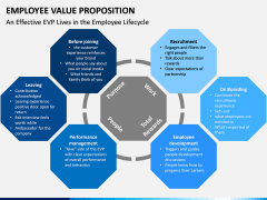 Employee Value Proposition PPT slide 17