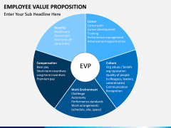 Employee Value Proposition PPT slide 18