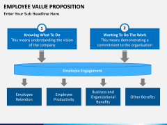 Employee Value Proposition PPT slide 19