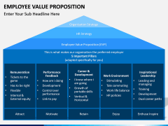 Employee Value Proposition PPT slide 20
