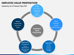 Employee Value Proposition PPT slide 22